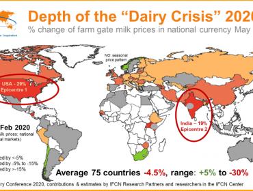 ¿Como impactó el coronavirus Covid19 en el precio de la leche en cada país?